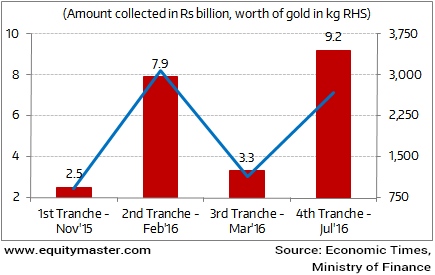 Sovereign Gold Bonds Gain Momentum