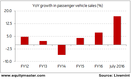 Passenger Vehicle Sales Finally Taking-off?