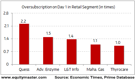 Huge Retail Participation in IPOs