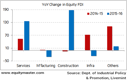 Where Is the FDI in Manufacturing?