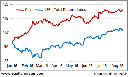 Gold Outshine Equities in 2016