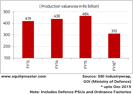 Defence Production by Public Sector in Doldrums