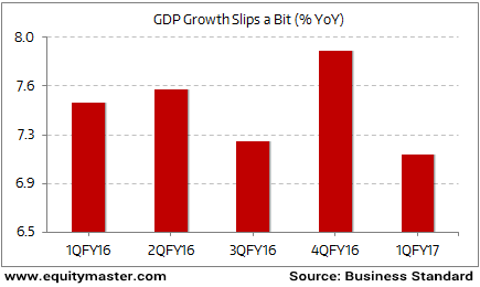 India's GDP Grows the Slowest in the Past Five Quarters