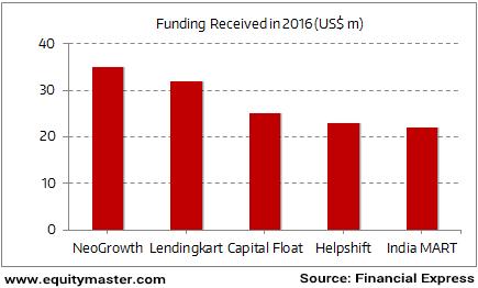 B2B Start-ups Are Still Receiving Funding