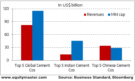 Valuations Stretched for Indian Cement Companies?