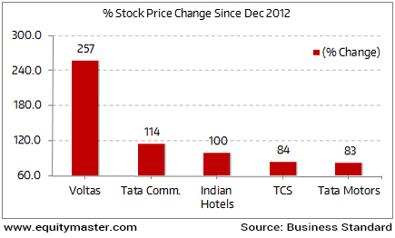 Which Tata Company has done the best under Cyrus Mistry?