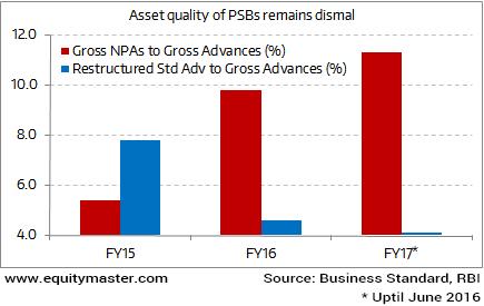 Asset Quality of PSBs Still Below Par