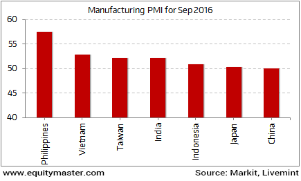 India's Performance in Manufacturing Sector Growth in September