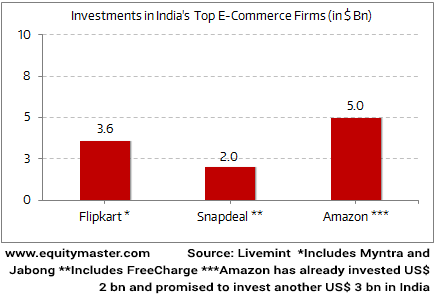 E-commerce Firms Gearing Up for Next Round of Funding