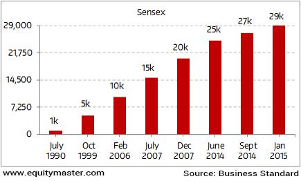 Sensex Milestones Over Last 30 Years