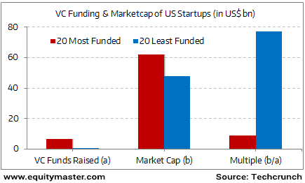 Startups with the Least Funding Have Done Best