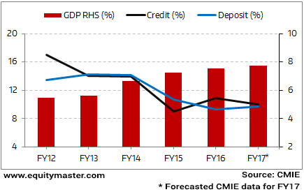 Bank's Credit Growth - A Case of Once Bitten Twice Shy?