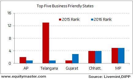 Gujarat Loses its Top Spot to AP and Telangana