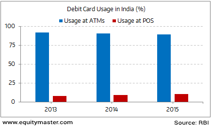 Debit Cards Are Used Primarily for Cash Withdrawals