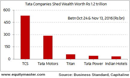 TCS, the Biggest Loser in the Tata Group Dispute