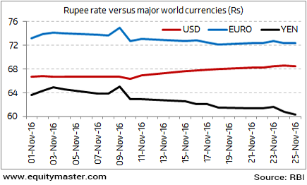 It's not the rupee that's falling, but the US$ that's rising