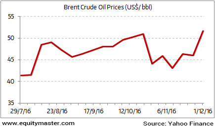 Crude Prices on the Rise Again