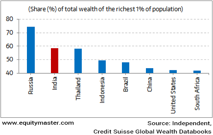 Yawning gap between the rich and poor in India