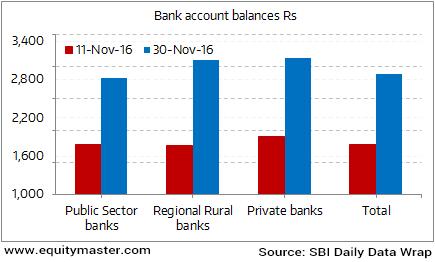 Sharp Surge in Average Balance of Jan Dhan accounts