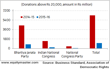 Political Parties Get Lower Donations in FY16