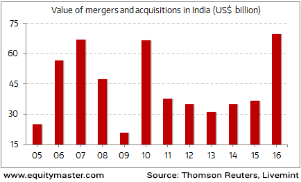 Indian M&A activity at an All Time High in 2016