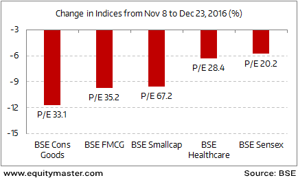 Demonetisation Effect: Defensive Sectors Corrected As Much As Smallcaps