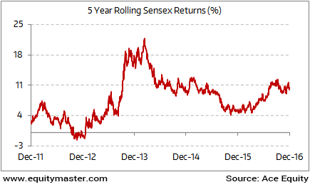 Tapering Rolling Returns of Sensex