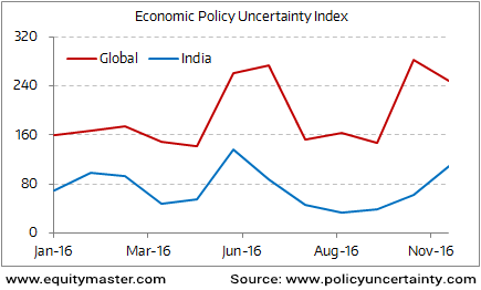 Global Economic Uncertainty Index at All-Time High