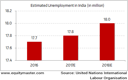 India's Unemployment Level to Worsen in 2017 and 2018