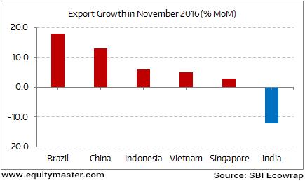 Impact of Demonetisation on India's Exports