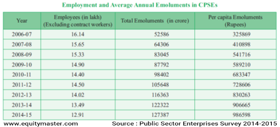 Employment Average Annual Emoluments in CPSEs