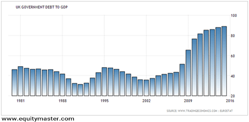Dept to Gdp Chart