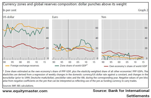 Currency zones and global reserves composition: dollar punches above its weight