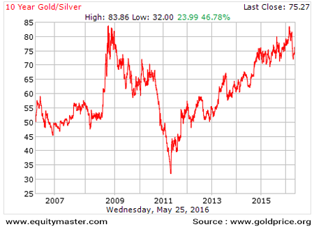 10 Years Gold/Silver Chart