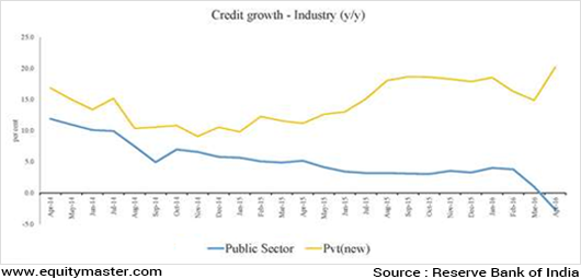 Chart 2 Credit to Industry