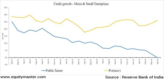 Chart 3 Credit to Micro & Small Enterprices