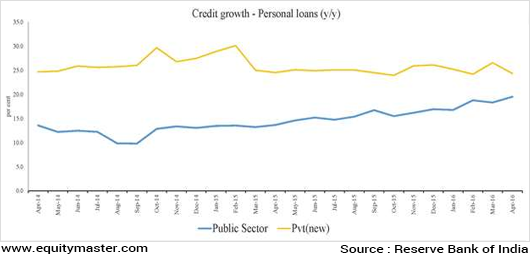 Chart 5 Personal Loans