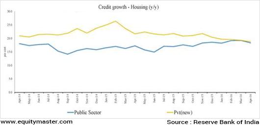 Chart 6 Housing Loans
