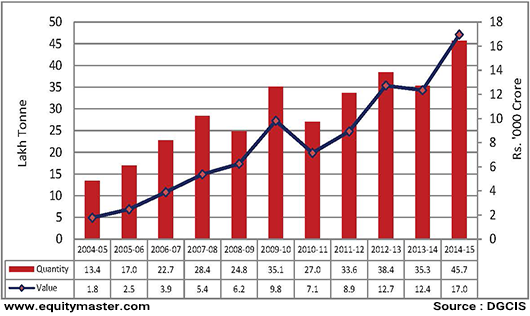 India's Imports of Pulses, 2004-05 to 2014-15