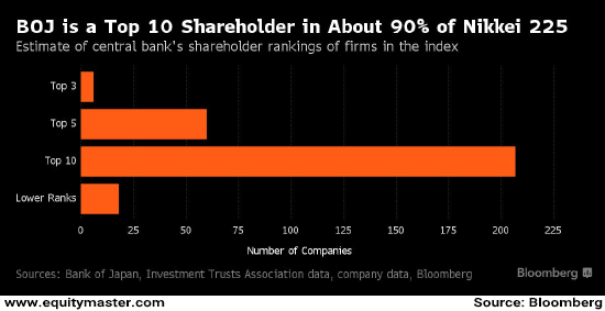 BOJ is a Top 10 shareholder