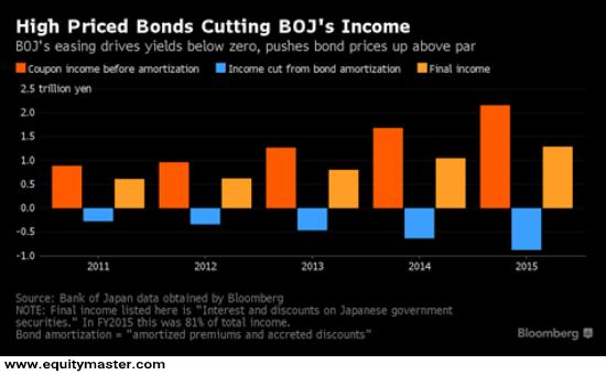 07042016-High-priced-Bonds Cutting's BOJ's Income