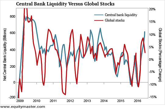 Central Bank Liquidity Versus Global Stocks