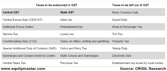 GST TAX table