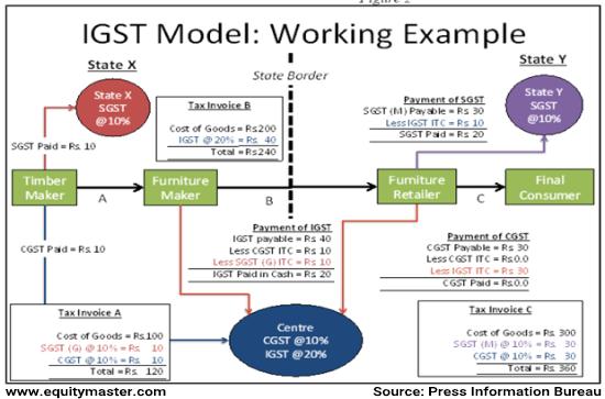 IGST Model