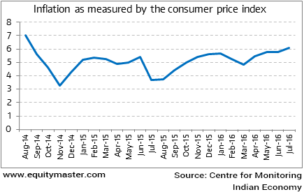 Inflation as measured by the consumer price index