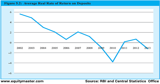 Average Reat Rate of Return on Deposits