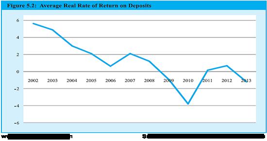 Average Reat Rate of Return on Deposits