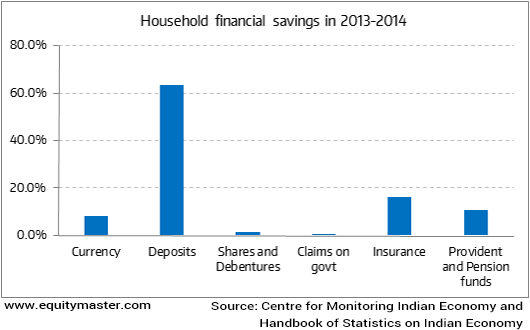 Housing Financial savings in 2013-2014