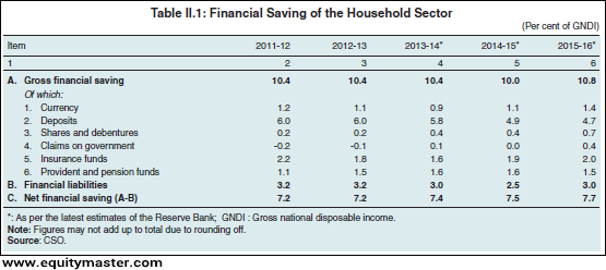 Financial Savings Of the Household Sector