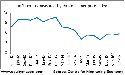 Inflation as measured by the consumer price indexs